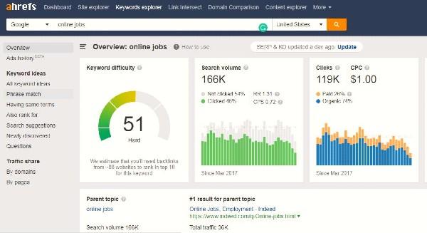 online jobs Keyword Example