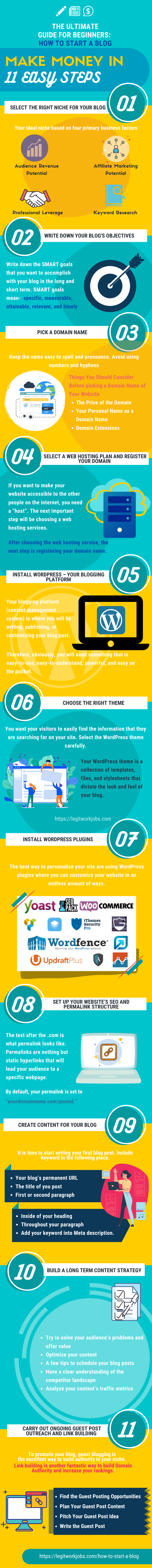 Infographic: How to Start a Blog to Make Money